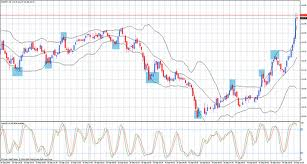 Tips and Techniques to Bolster Forex Scalping